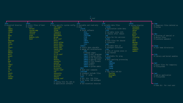 Linux file cheat sheet