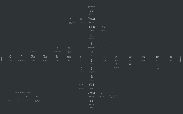 Vim cheat sheet wallpaper