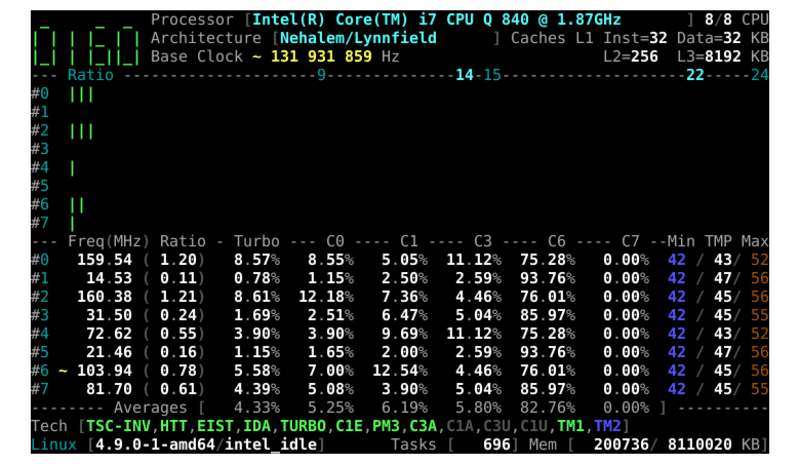 Check Detailed CPU Information In Linux With CoreFreq [Advanced]