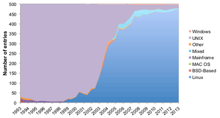 Growth of Linux on Supercomputers
