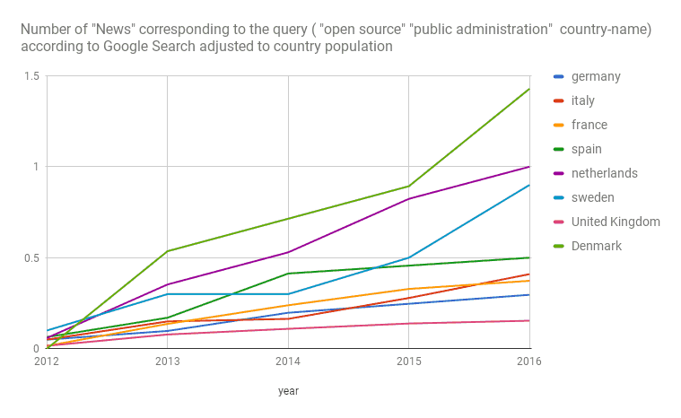 Google Search results for news about -public administration- and -open source- adjusted to the country population