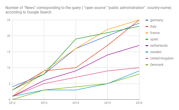 Google Search results for news about -public administration- and -open source-