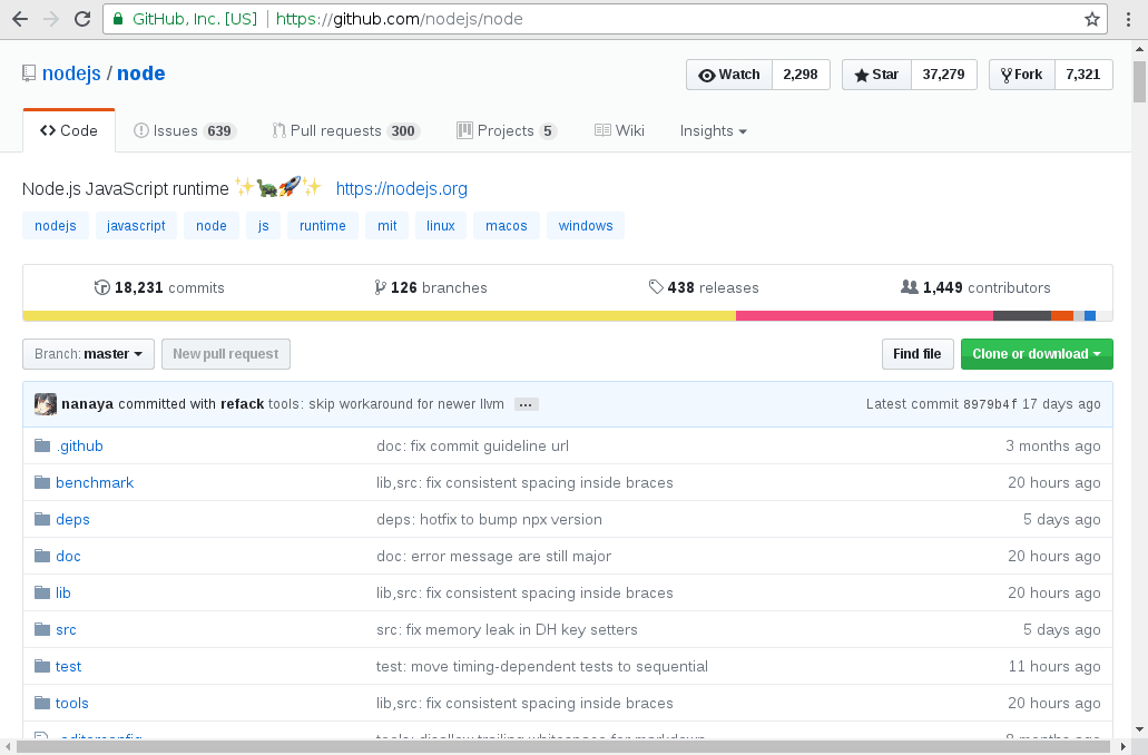 The NodeJS official GitHub repository