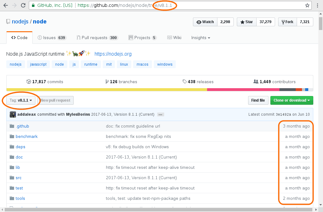 The NodeJS GitHub repository as it was at the time the v8.1.1 tag was created