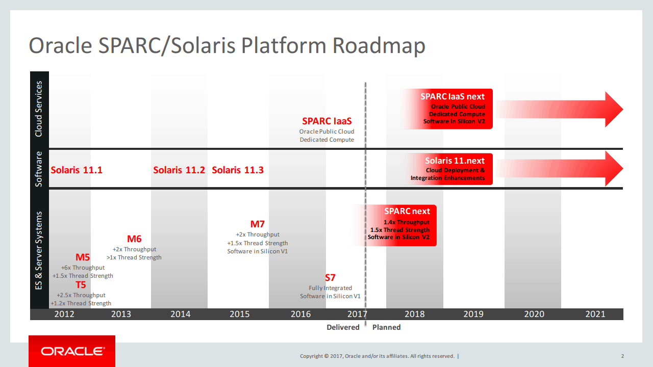 Solaris 12 has disappeared from the Oracle roadmap published in January 2017